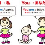 Lesson1(第1週) – be動詞:I am, You are
